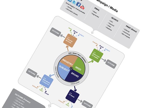 IIS Diagram - Users Needs
