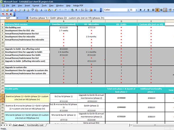 Gap analysis - various CMS build options