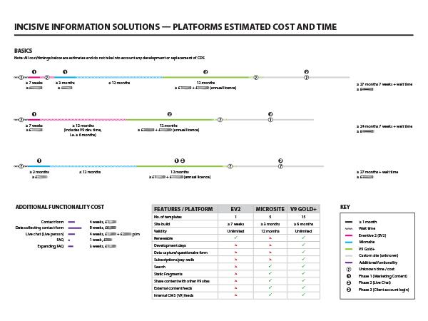 Platforms estimates diagram