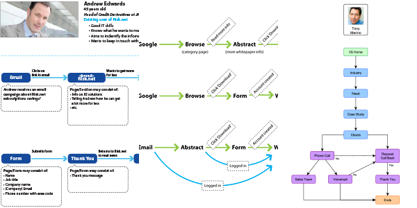 User journeys / flows